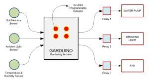 Contoh desain box Garduino